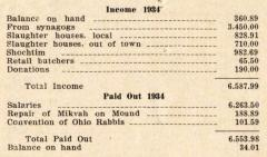 Annual Report for 1934 of the VAAD Ho'ier of Cincinnati, Ohio (The Union of Orthodox Jewish Congregations of Greater Cincinnati)