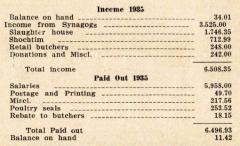 Annual Report for 1935 of the VAAD Ho'ier of Cincinnati, Ohio (The Union of Orthodox Jewish Congregations of Greater Cincinnati)