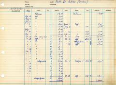 Financial Statement from Kneseth Israel for the member account belonging to Rabbi E. Silver, beginning August 26, 1962