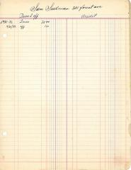 Financial Statement from Kneseth Israel for the member account belonging to Sam Sudman, 1931-1932