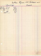 Financial Statement from Kneseth Israel for the member account belonging to Nathan Vigran, 1931-1932