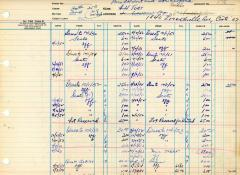 Financial Statement from Kneseth Israel for the member account belonging to A.H. Tort, beginning October 1, 1950