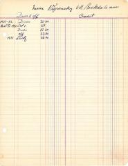 Financial Statement from Kneseth Israel for the member account belonging to Mose Vigransky, 1931-1932