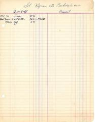 Financial Statement from Kneseth Israel for the member account belonging to Sol Vigran, 1931-1932