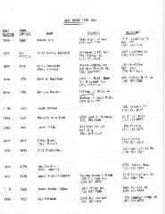 Jewish Community Relations Council - List of Board Members - 1978-1980